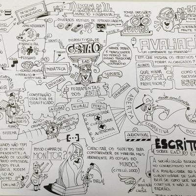 Mapa Mental de Gestão EAD